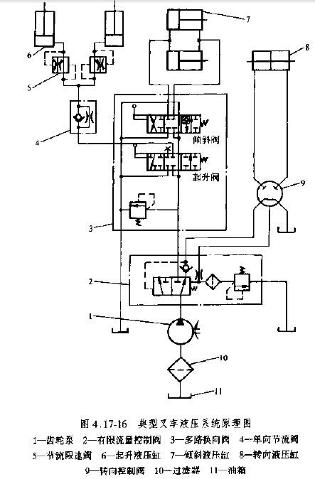 典型叉车液压系统原理图-上海台拓液压机械有限公司